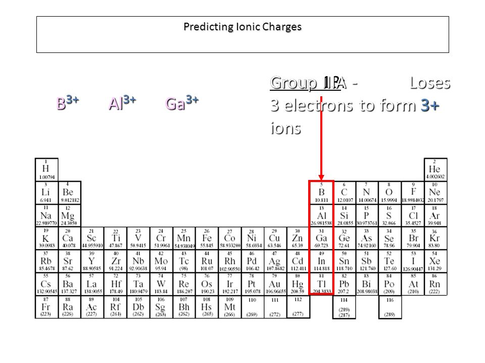 Predicting Ionic Charges Group IA: Lose 1 electron to form 1+ ions ...