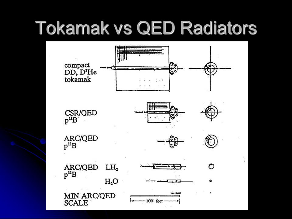 Tokamak vs QED Radiators