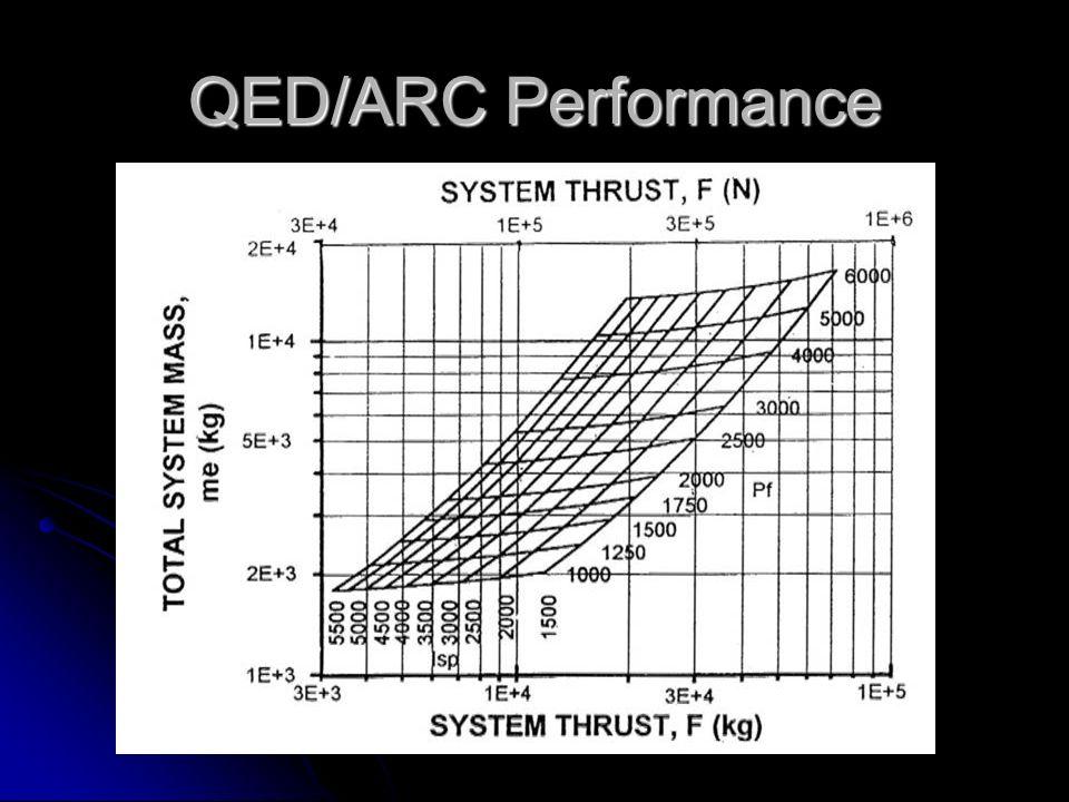 QED/ARC Performance