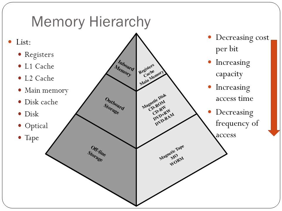 Memory Hierarchy List: Registers L1 Cache L2 Cache Main memory Disk cache Disk Optical Tape Decreasing cost per bit Increasing capacity Increasing access time Decreasing frequency of access