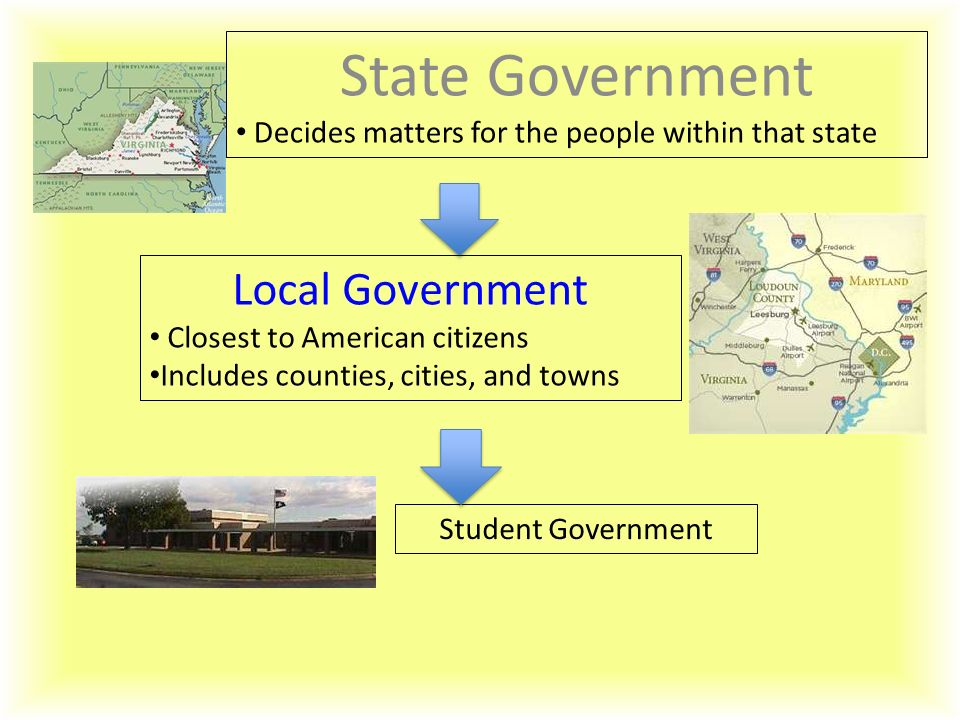 State Government Decides matters for the people within that state Local Government Closest to American citizens Includes counties, cities, and towns S