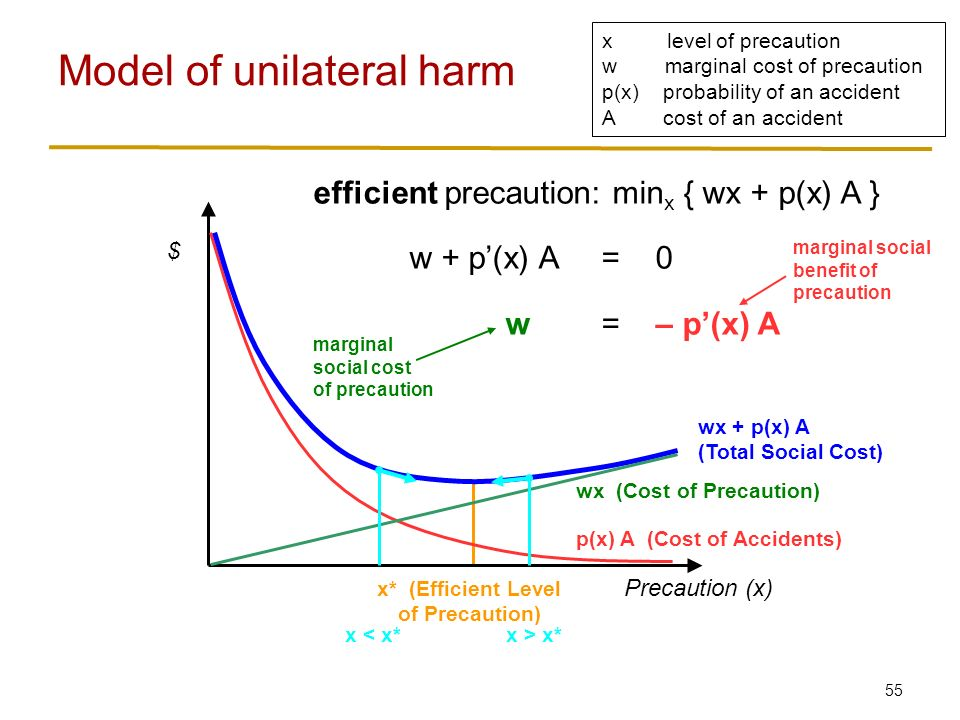 55 Model of unilateral harm x level of precaution w marginal cost of precaution p(x) probability of an accident A cost of an accident Precaution (x) $ p(x) A (Cost of Accidents) wx (Cost of Precaution) wx + p(x) A (Total Social Cost) x* (Efficient Level of Precaution) efficient precaution: min x { wx + p(x) A } w + p'(x) A = 0 w= – p'(x) A marginal social cost of precaution marginal social benefit of precaution x < x*x > x*