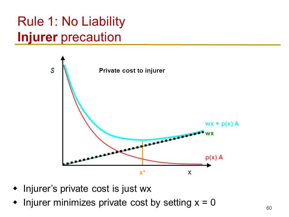 60 Rule 1: No Liability Injurer precaution x $ p(x) A wx wx + p(x) A x*  Injurer's private cost is just wx  Injurer minimizes private cost by setting x = 0 Private cost to injurer