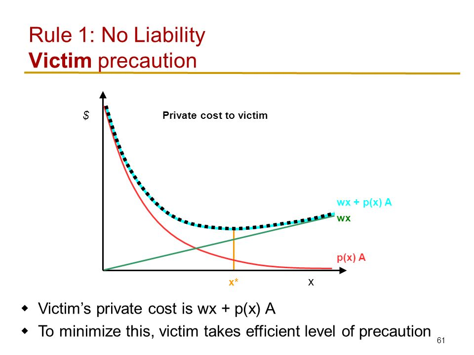61 Rule 1: No Liability Victim precaution x $ p(x) A wx wx + p(x) A x*  Victim's private cost is wx + p(x) A  To minimize this, victim takes efficient level of precaution Private cost to victim