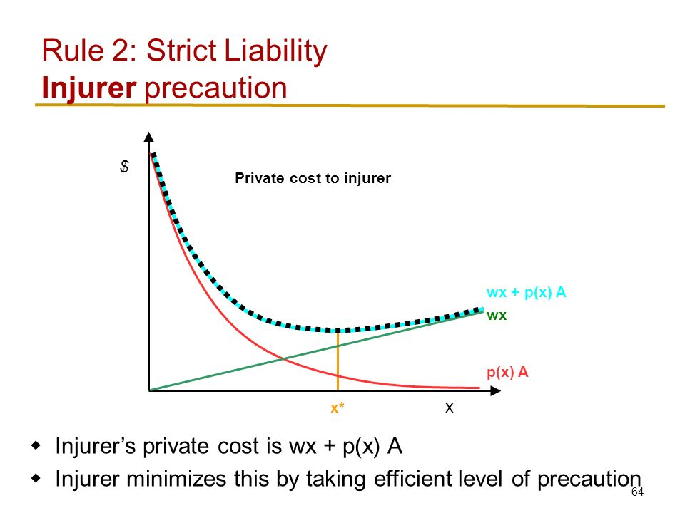 64 Rule 2: Strict Liability Injurer precaution x $ p(x) A wx wx + p(x) A x*  Injurer's private cost is wx + p(x) A  Injurer minimizes this by taking efficient level of precaution Private cost to injurer