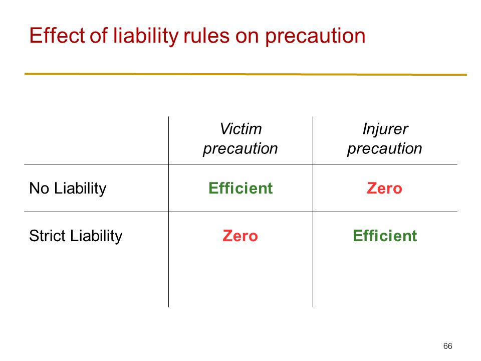 66 Effect of liability rules on precaution EfficientZeroStrict Liability ZeroEfficientNo Liability Injurer precaution Victim precaution