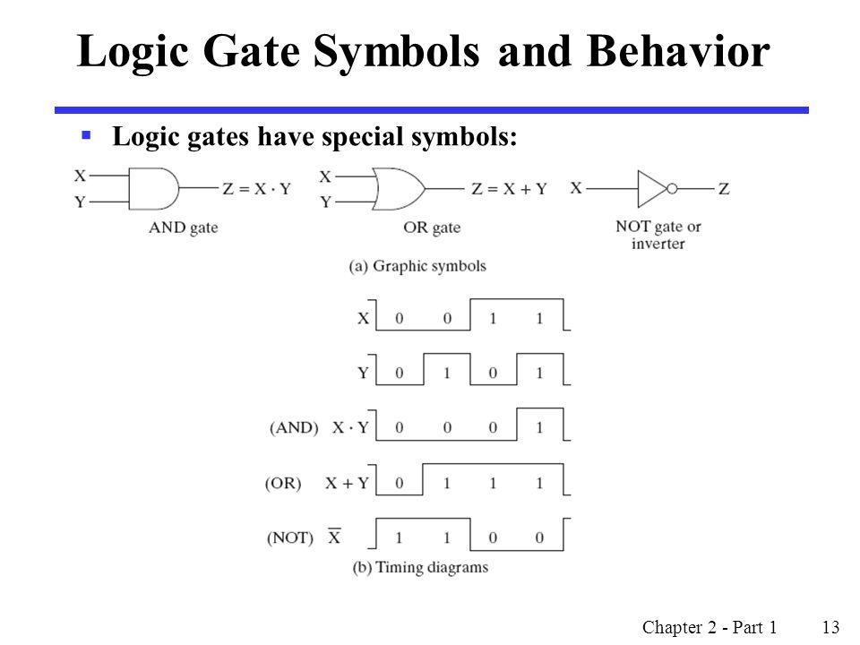 Chapter 2 - Part 1 13 Logic Gate Symbols and Behavior  Logic gates have special symbols: