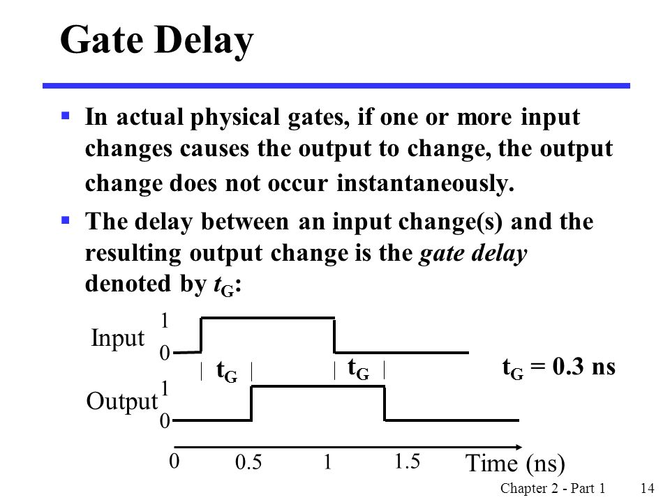Chapter 2 - Part 1 14 Gate Delay  In actual physical gates, if one or more input changes causes the output to change, the output change does not occur instantaneously.