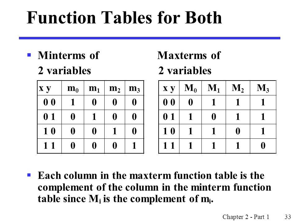 Chapter 2 - Part 1 33 Function Tables for Both  Minterms of Maxterms of 2 variables 2 variables  Each column in the maxterm function table is the complement of the column in the minterm function table since M i is the complement of m i.