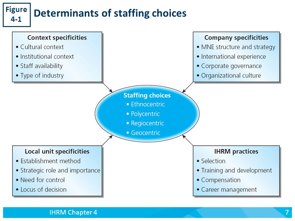 staffing orientation in ihrm