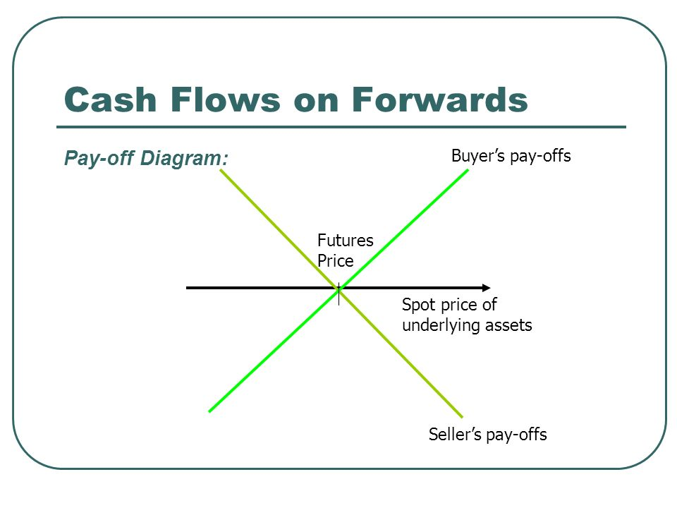 Cash Flows on Forwards Pay-off Diagram: Spot price of underlying assets Seller's pay-offs Buyer's pay-offs Futures Price