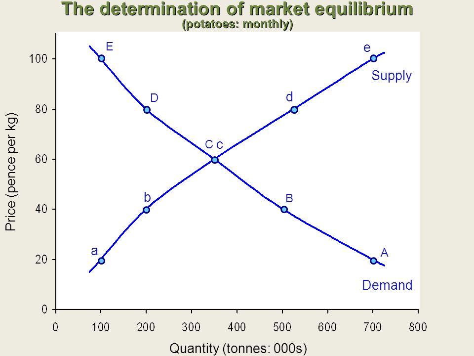 The determination of market equilibrium (potatoes: monthly) Quantity (tonnes: 000s) E D C c d e Supply Demand Price (pence per kg) A a B b
