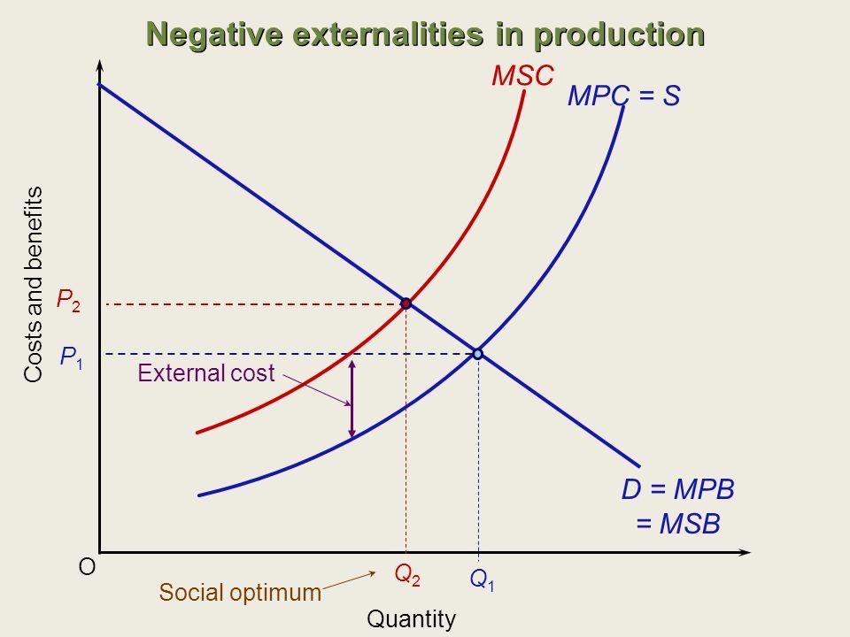 Q1Q1 Negative externalities in production O MPC = S Costs and benefits Quantity MSC External cost Q2Q2 Social optimum D = MPB = MSB P1P1 P2P2