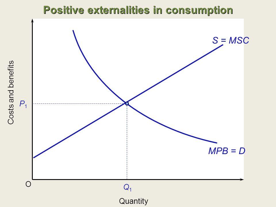 MPB = D O S = MSC P1P1 Q1Q1 Costs and benefits Quantity Positive externalities in consumption