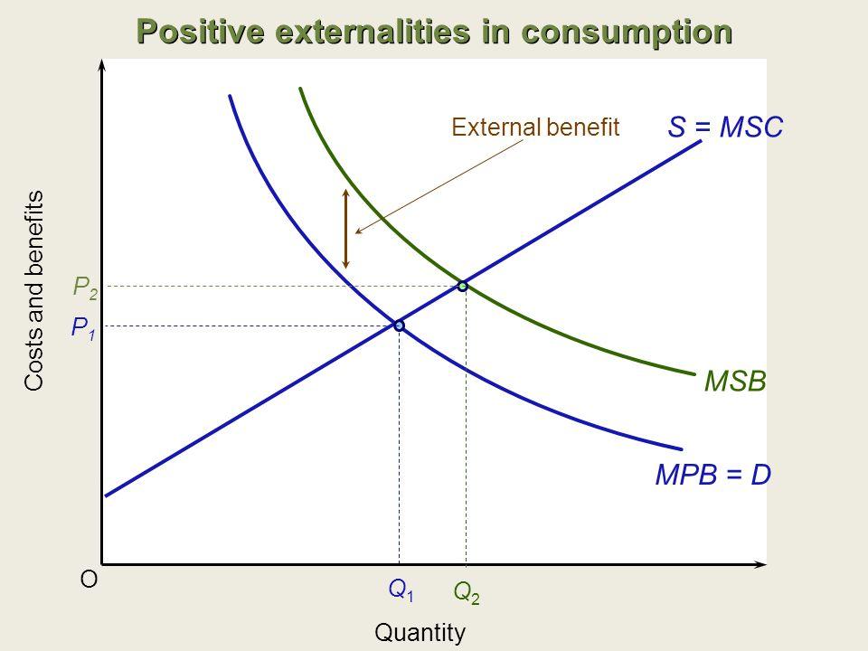 MPB = D O S = MSC P1P1 Q1Q1 Costs and benefits Quantity Positive externalities in consumption MSB External benefit Q2Q2 P2P2