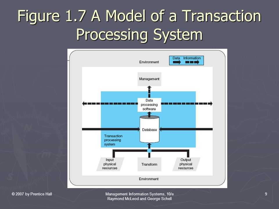 © 2007 by Prentice HallManagement Information Systems, 10/e Raymond McLeod and George Schell 9 Figure 1.7 A Model of a Transaction Processing System