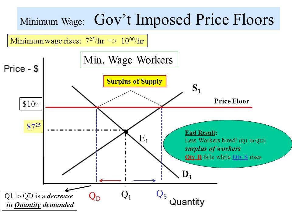 11 Minimum Wage: Govu0027t Imposed Price Floors ...