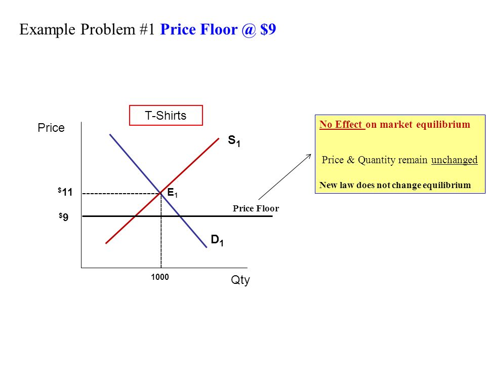 ... 11E1E1 Price Floor $9$9 No Effect On Market Equilibrium Price U0026  Quantity Remain Unchanged New Law Does Not Change Equilibrium Example  Problem #1 Price ...