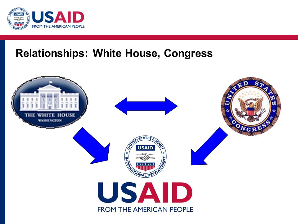 Relationships: White House, Congress