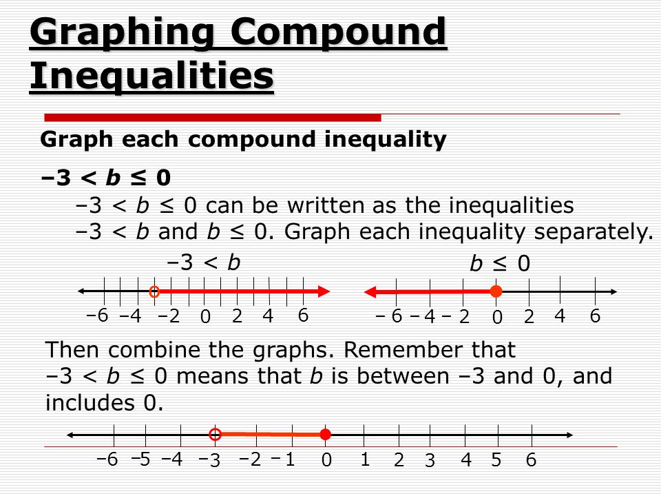 Graph each compound inequality –3 < b ≤ 0 –3 < b ≤ 0 can be written as the inequalities –3 < b and b ≤ 0.