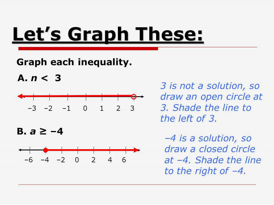 Graph each inequality. –3 –2 – A. n < 3 3 is not a solution, so draw an open circle at 3.
