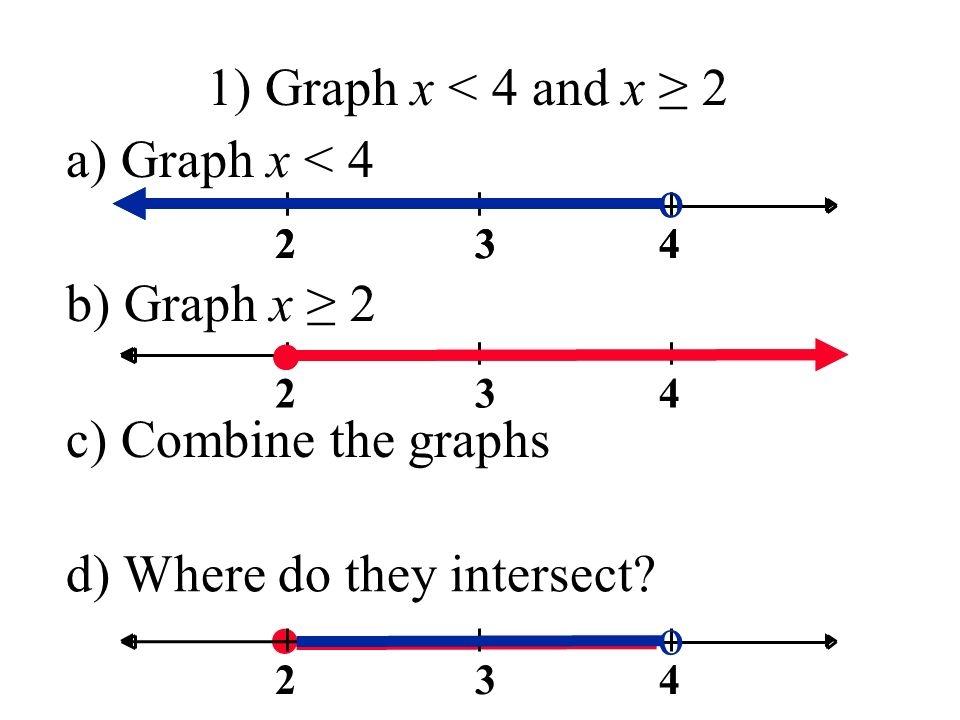 1) Graph x < 4 and x ≥ ● a) Graph x < 4 b) Graph x ≥ o c) Combine the graphs ● 342 o d) Where do they intersect.