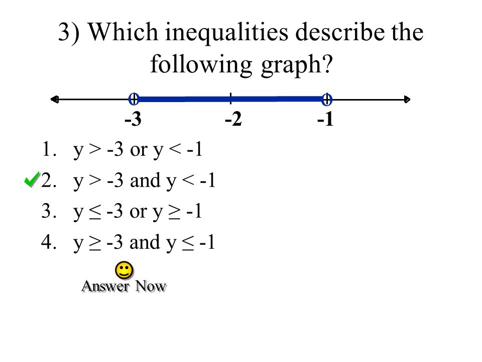 3) Which inequalities describe the following graph.