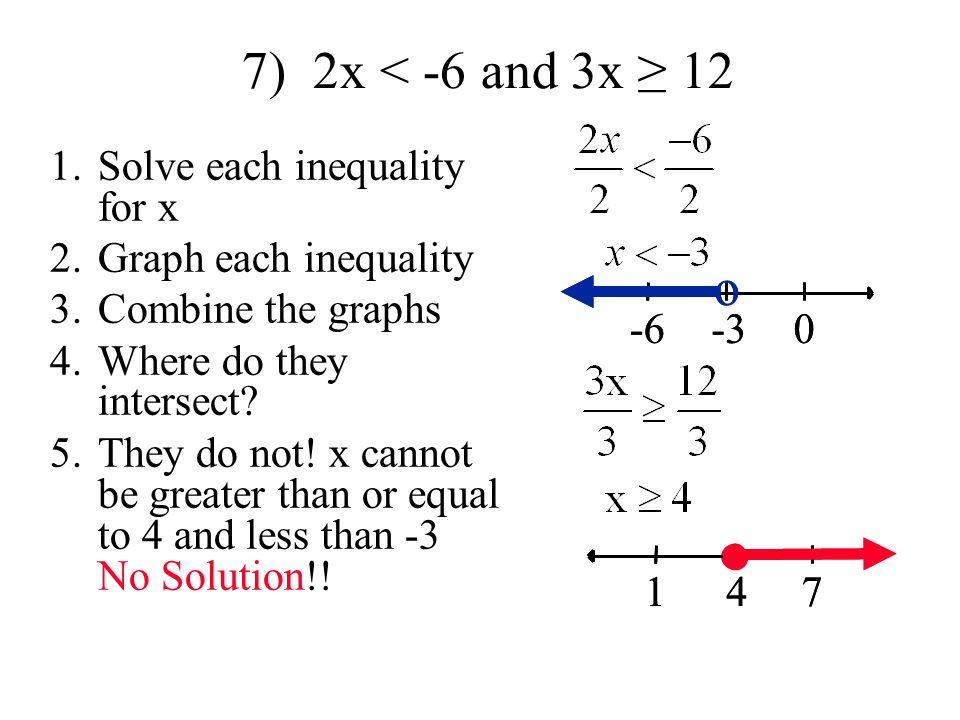 7) 2x < -6 and 3x ≥ 12 1.Solve each inequality for x 2.Graph each inequality 3.Combine the graphs 4.Where do they intersect.