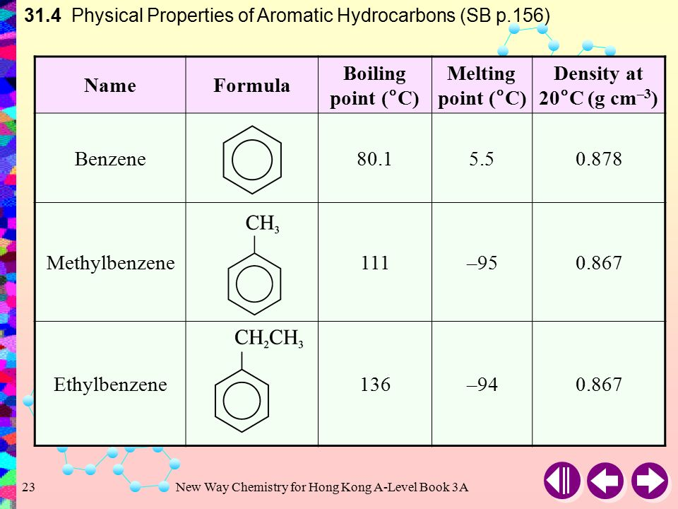 nomenclature of naming aromatic hydrocarbons