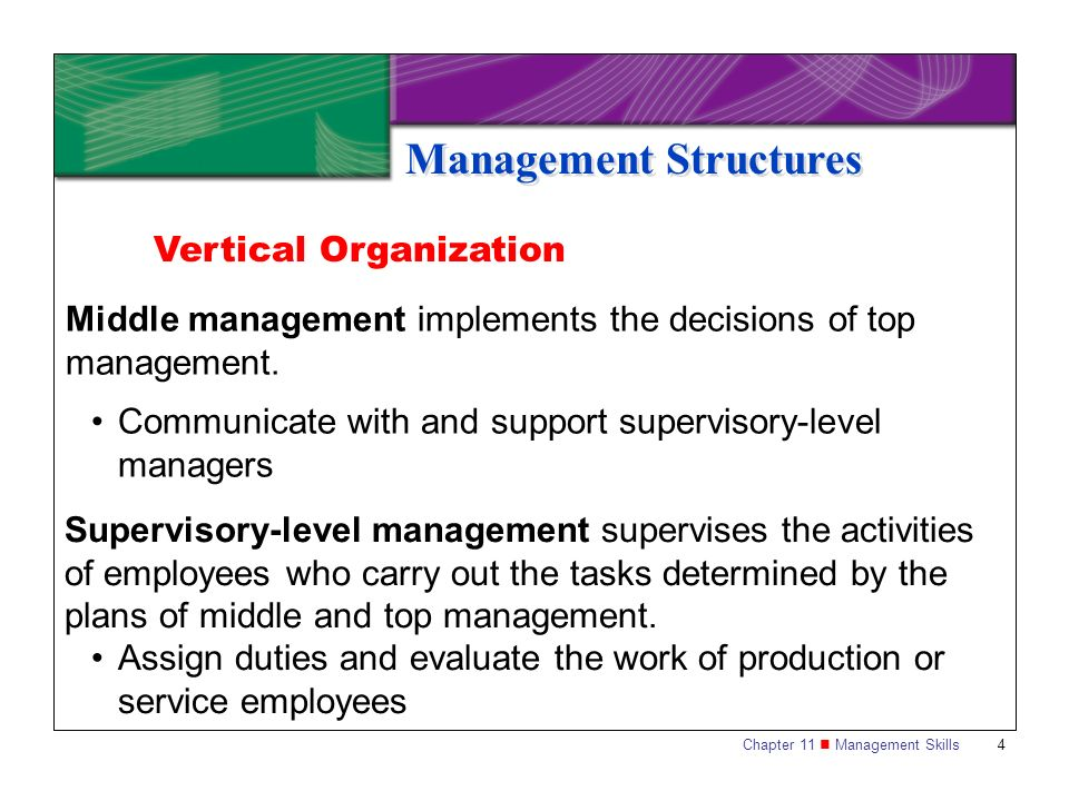 Chapter 11 Management Skills 15 Management Functions Controlling is the process of comparing what you planned with actual performance.