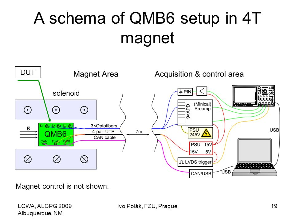 LCWA, ALCPG 2009 Albuquerque, NM Ivo Polák, FZU, Prague19 A schema of QMB6 setup in 4T magnet solenoid DUT Magnet control is not shown.