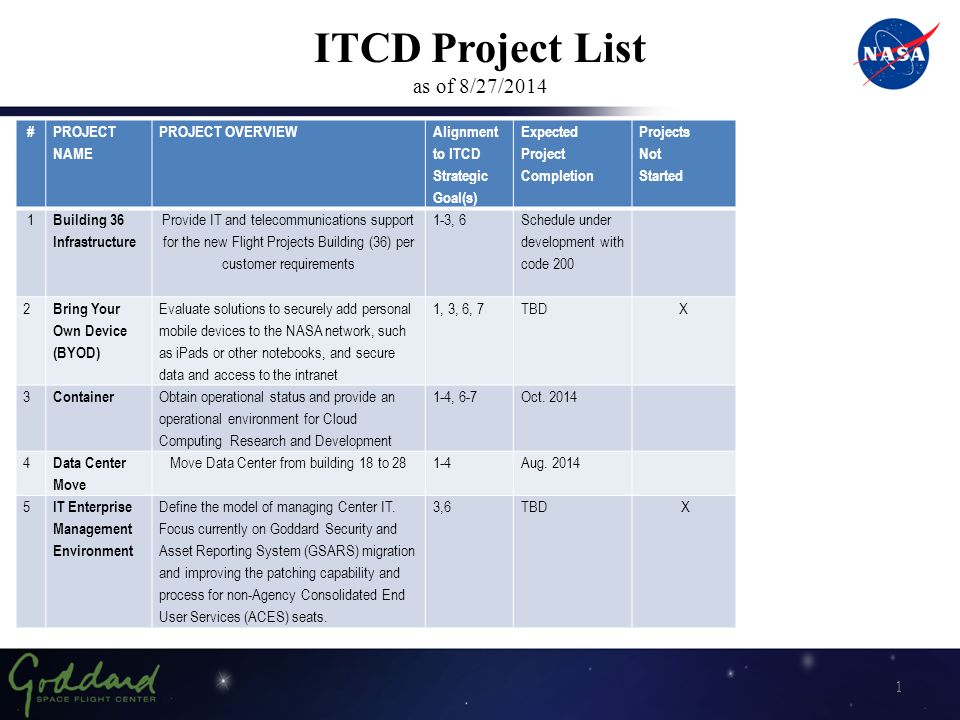 Itcd Project List As Of   Project Name Project Overview