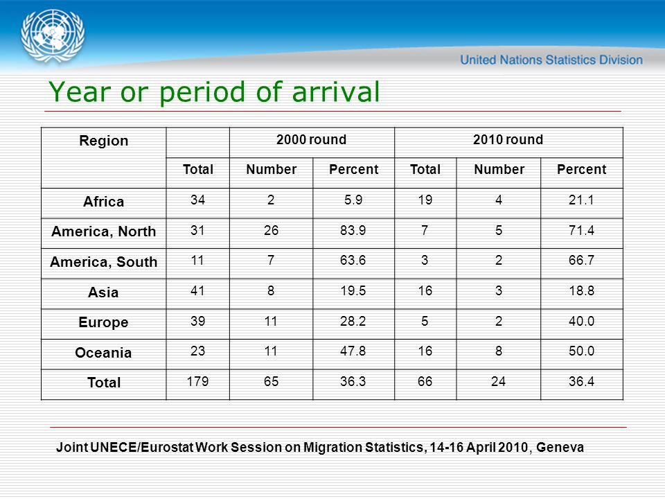Joint UNECE/Eurostat Work Session on Migration Statistics, April 2010, Geneva Year or period of arrival Region 2000 round2010 round TotalNumberPercentTotalNumberPercent Africa America, North America, South Asia Europe Oceania Total