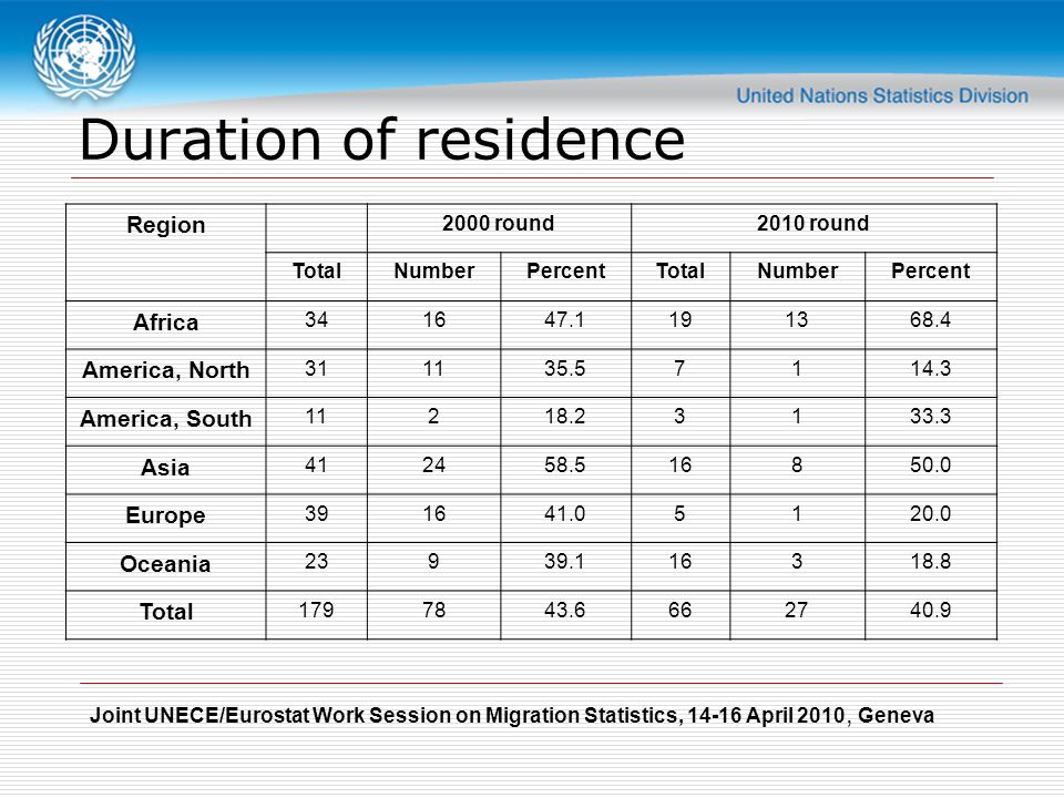 Joint UNECE/Eurostat Work Session on Migration Statistics, April 2010, Geneva Duration of residence Region 2000 round2010 round TotalNumberPercentTotalNumberPercent Africa America, North America, South Asia Europe Oceania Total