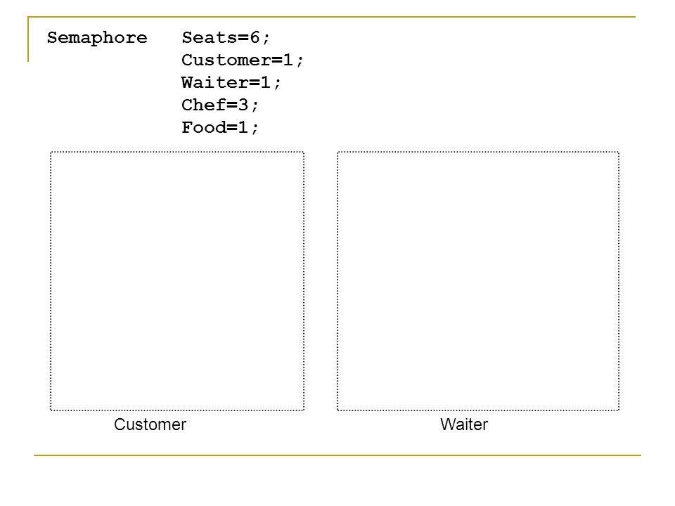 Semaphore Seats=6; Customer=1; Waiter=1; Chef=3; Food=1; CustomerWaiter