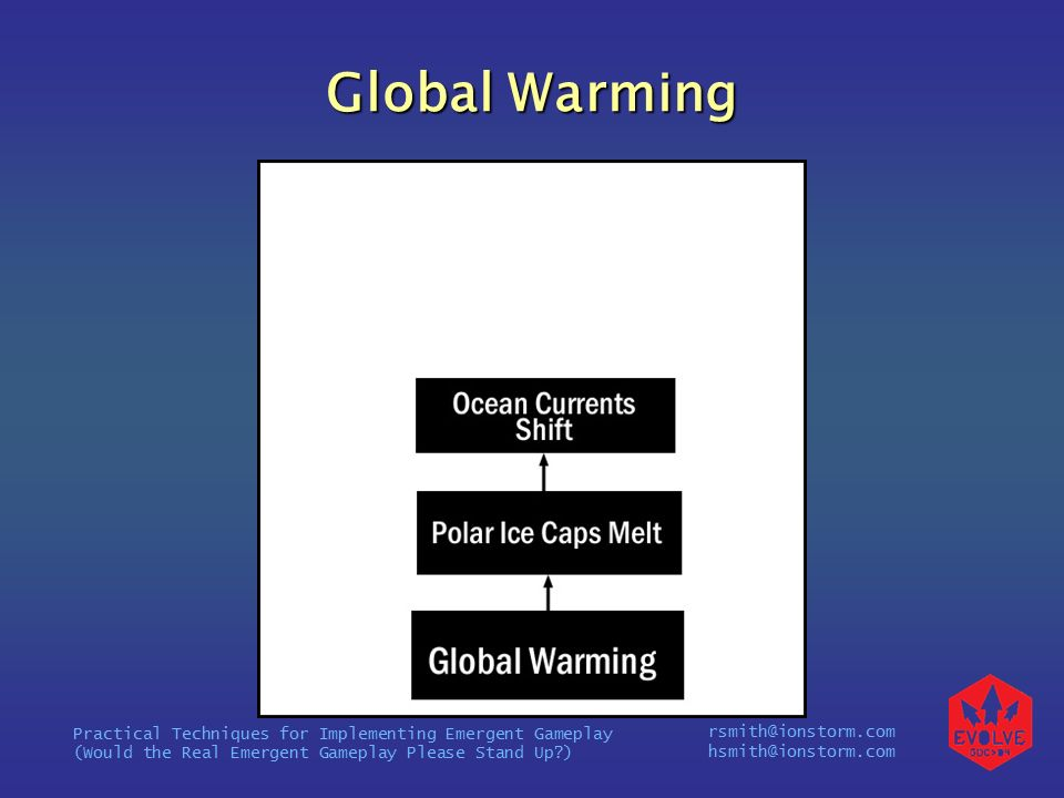 rsmith@ionstorm.com hsmith@ionstorm.com Practical Techniques for Implementing Emergent Gameplay (Would the Real Emergent Gameplay Please Stand Up ) Global Warming
