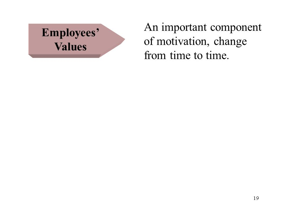 19 Employees' Values An important component of motivation, change from time to time.