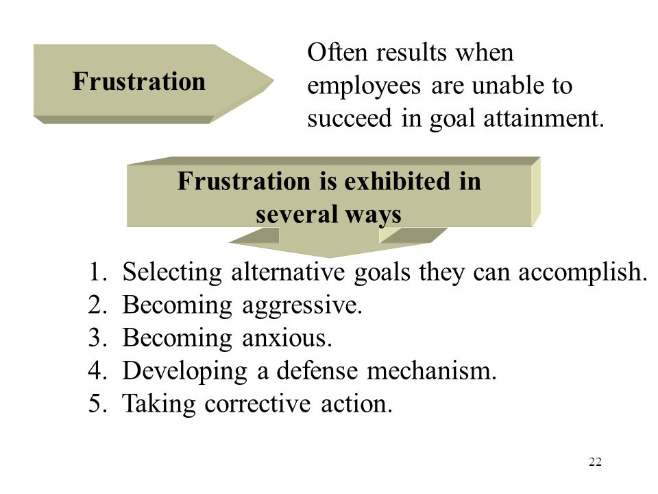 22 Frustration Often results when employees are unable to succeed in goal attainment. Frustration is exhibited in several ways 1. Selecting alternativ