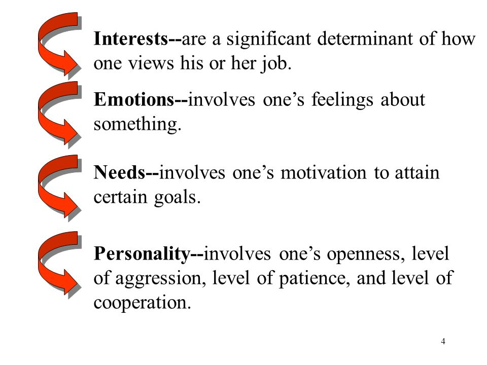 4 Interests--are a significant determinant of how one views his or her job. Emotions--involves one's feelings about something. Needs--involves one's m