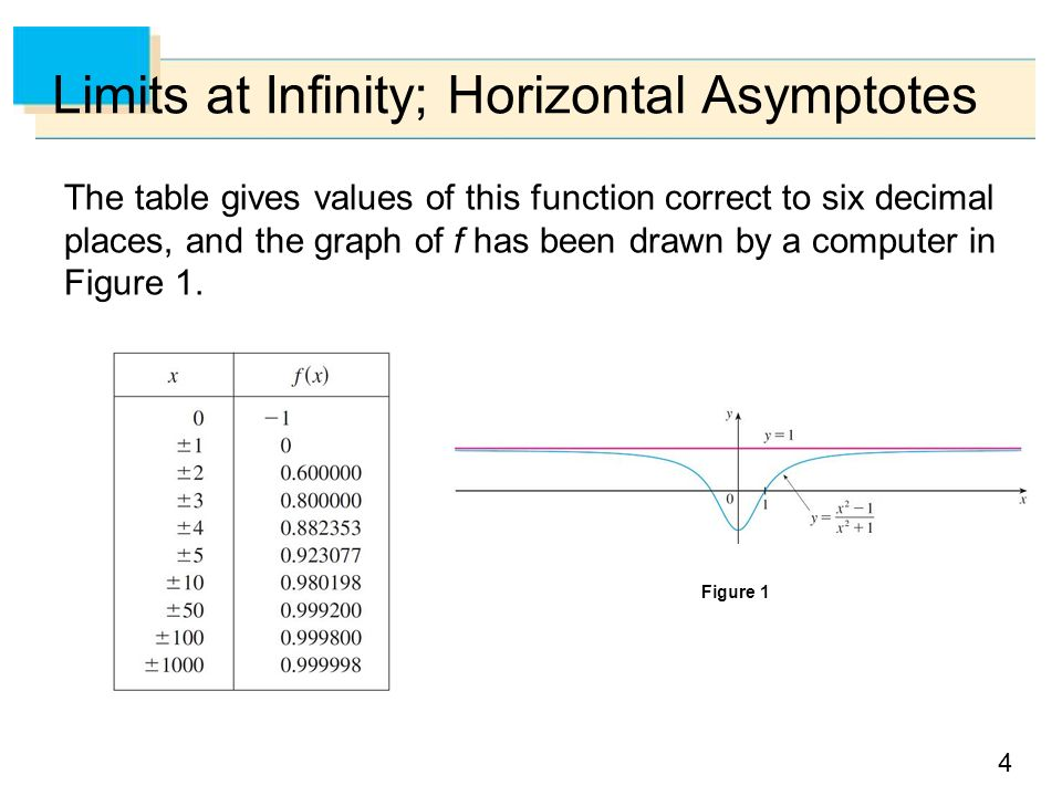 Copyright cengage learning all rights reserved 2 limits and 4 limits at infinity horizontal asymptotes the table gives values of this function correct to ccuart Images
