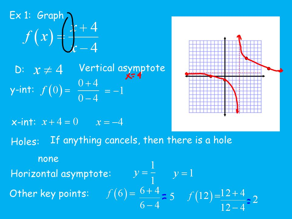 Rational functions learning objective to find vertical asymptotes 4 ex 1 graph d y int x int holes if anything cancels then there is a hole none vertical asymptote horizontal asymptote other key points ccuart Choice Image