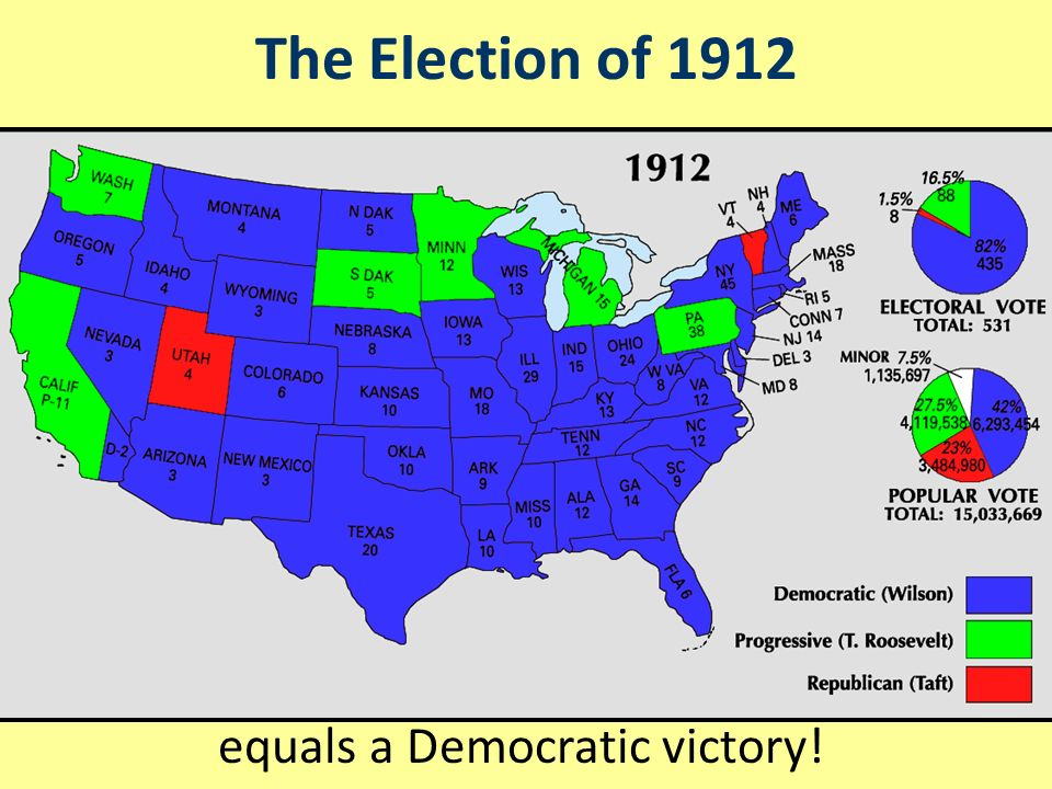 The Election of 1912 With the Republicans divided, Democrat Woodrow Wilson won the election of 1912 Republicans divided by a Bull moose equals a Democratic victory!
