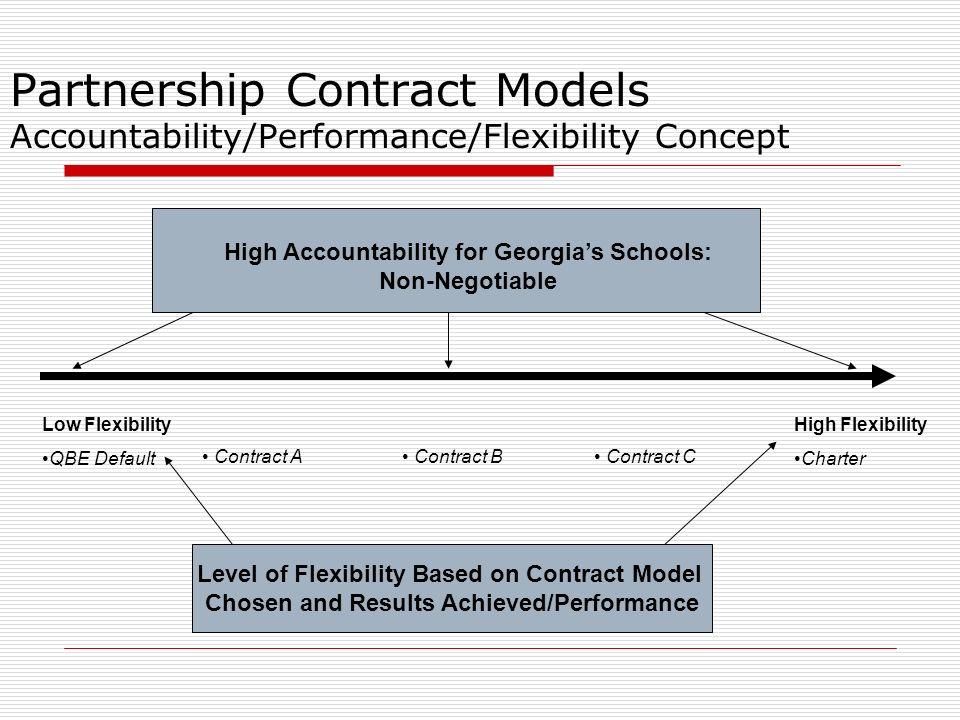 19 Partnership Contract Models Accountability/Performance/Flexibility  Concept High Accountability for Georgia's Schools: ...
