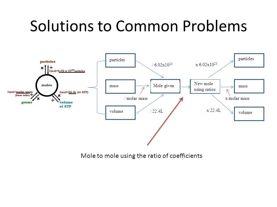 Solving mole problems