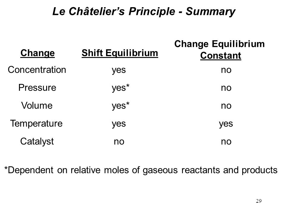 29 Le Châtelier's Principle - Summary ChangeShift Equilibrium Change Equilibrium Constant Concentrationyesno Pressureyes*no Volumeyes*no Temperatureyes Catalystno *Dependent on relative moles of gaseous reactants and products