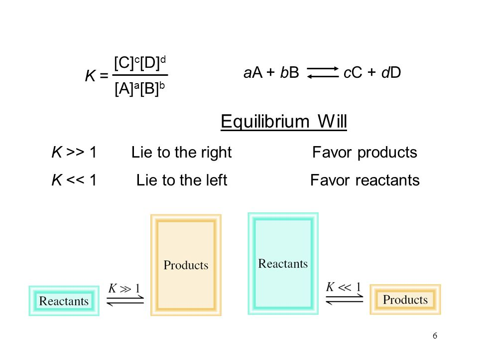 6 K >> 1 K << 1 Lie to the rightFavor products Lie to the leftFavor reactants Equilibrium Will K = [C] c [D] d [A] a [B] b aA + bB cC + dD
