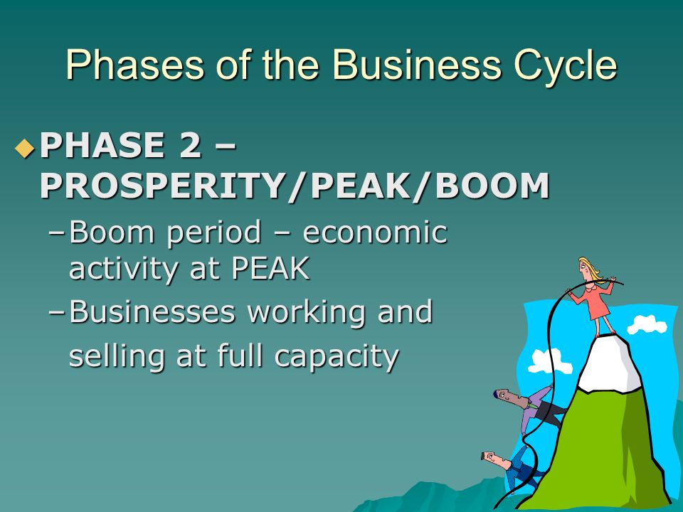 Phases of the Business Cycle  PHASE 2 – PROSPERITY/PEAK/BOOM –Boom period – economic activity at PEAK –Businesses working and selling at full capacity selling at full capacity