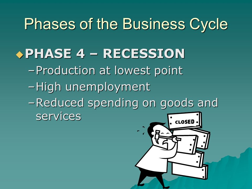 Phases of the Business Cycle  PHASE 4 – RECESSION –Production at lowest point –High unemployment –Reduced spending on goods and services