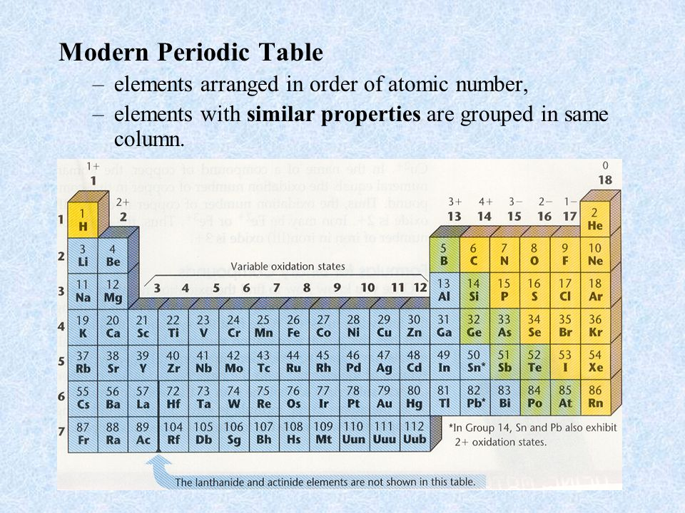 Section 2 organizing the elements objectives state key events in 7 modern periodic table elements arranged in order of atomic number elements with similar properties are grouped in same column urtaz Image collections