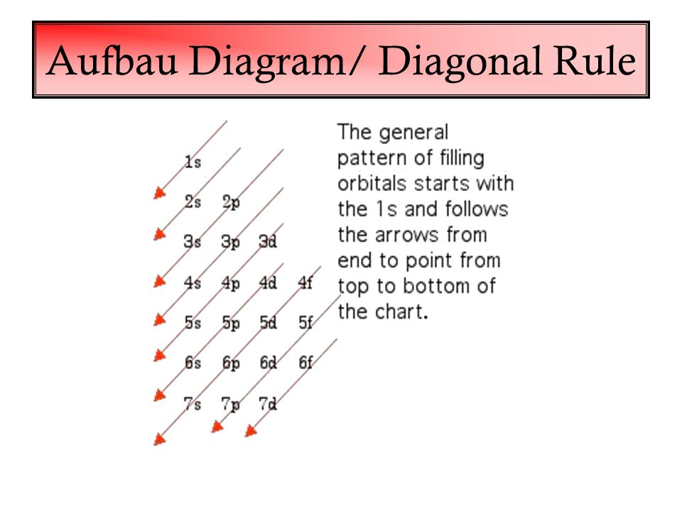 Chapter 3 part ii how are the electrons arranged around the 62 aufbau diagram diagonal rule ccuart Gallery